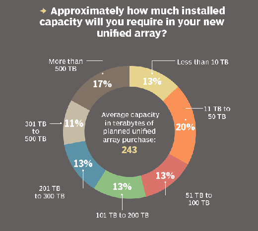 Unified array capacity needs