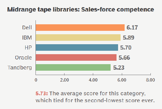 IBM and Dell dominate tape storage systems user ratings survey