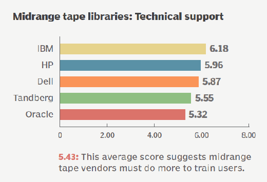 Midrange Tape Storage Systems Technical Support Ratings