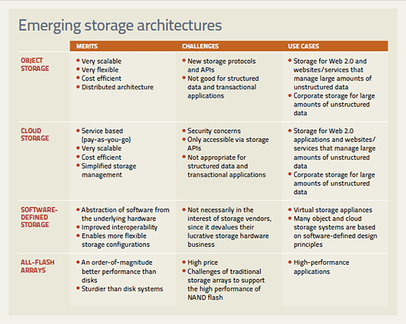 Data storage architectures