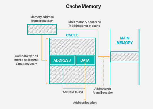 What is cache memory? - Definition from WhatIs com