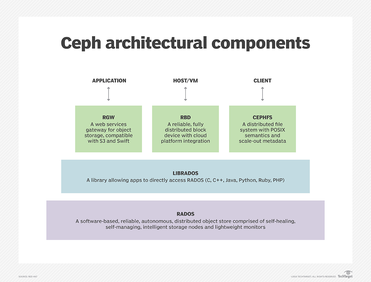 Ceph vs  Swift: Two object storage systems for different needs