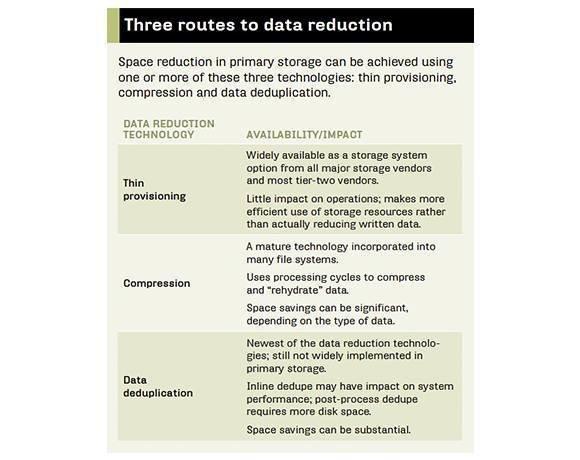 Three data reduction technologies