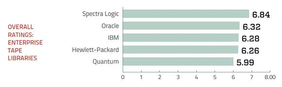 Enterprise tape storage systems overall ratings
