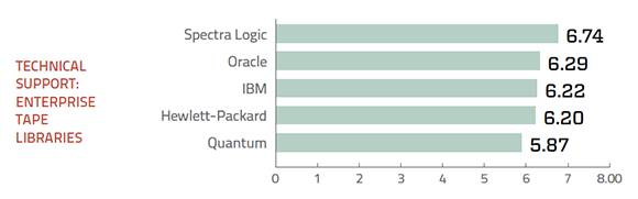 Tech support ratings for enterprise tape storage systems