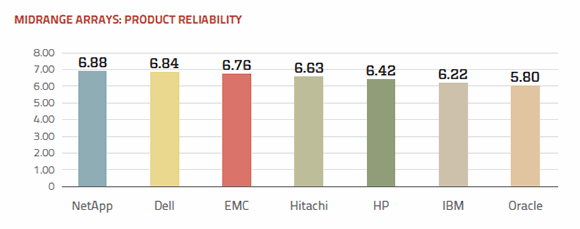 Midrange arrays product reliability ratings