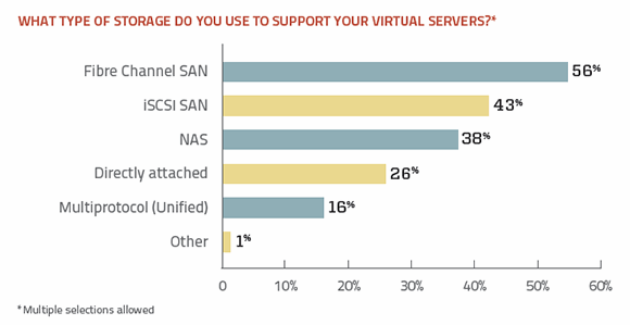 Virtual server storage support