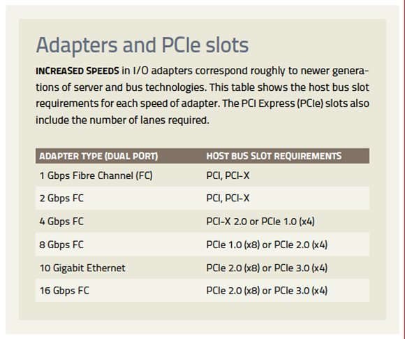 Adapter types and requirements