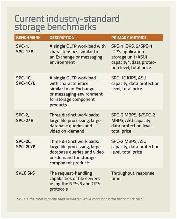 Data storage benchmarks