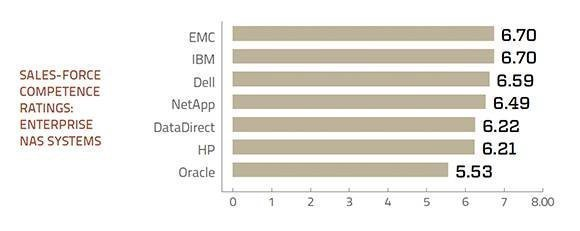 Sales support ratings enterprise NAS storage systems
