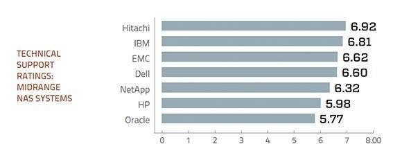 Tech support ratings for midrange NAS storage systems