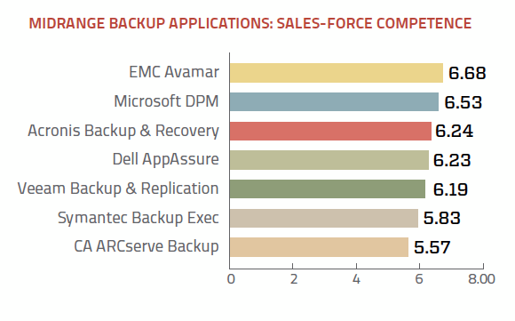 Midrange backup application sales-force competence ratings