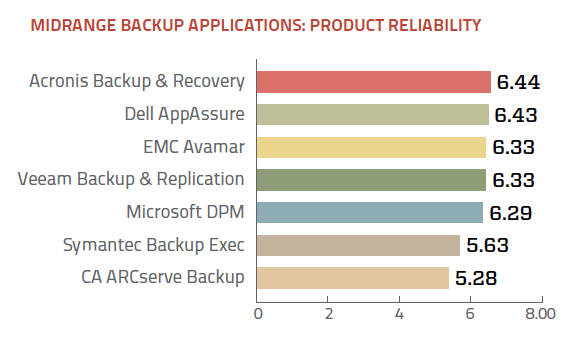 Midrange backup application product reliability ratings
