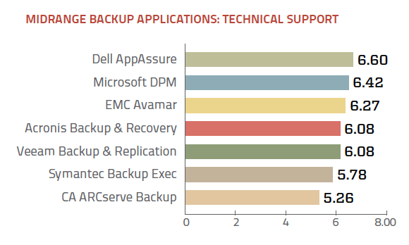 Midrange backup application technical support ratings