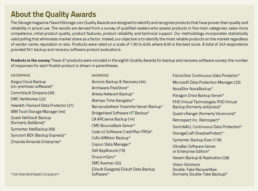 Products in the backup applications Quality Awards survey