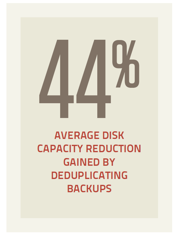 Deduplicated backups and disk capacity reduction