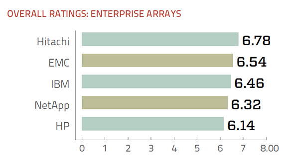 Enterprise storage arrays overall ratings