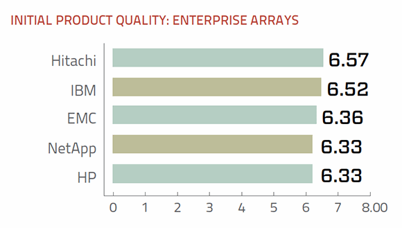 Product quality enterprise storage arrays