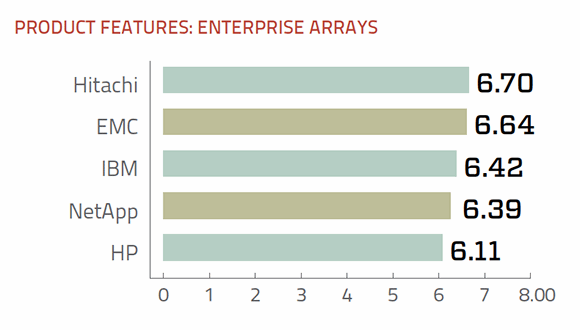Features of enterprise storage arrays