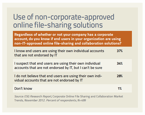 Non-corporate-approved personal file sharing