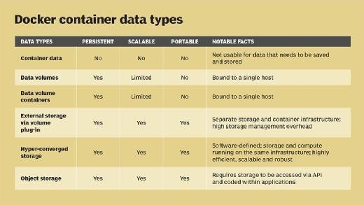 Docker container data types
