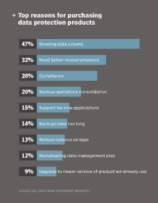 Top reasons for buying data protection products