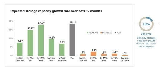 Storage capacity growth rate year over year