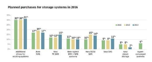 Planned 2016 storage system purchases