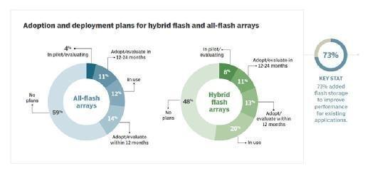All-flash array adoption plans