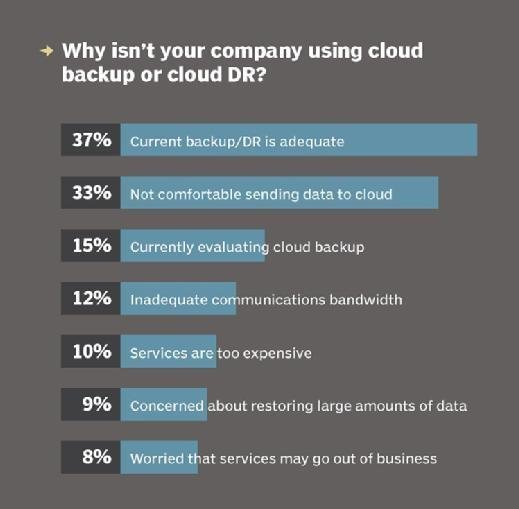 Why companies aren't using cloud backup or cloud disaster recovery