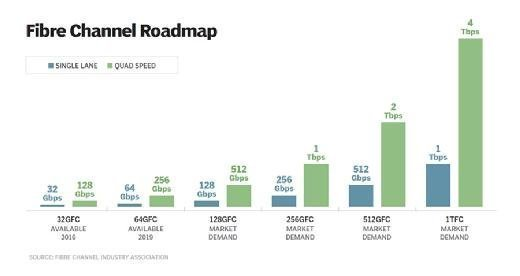 Fibre Channel roadmap
