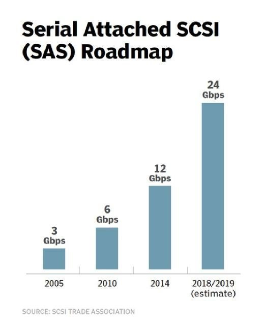 Serial attached SCSI roadmap