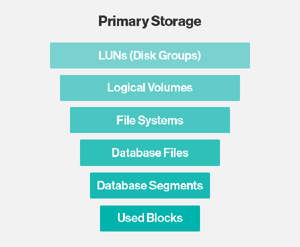 2 In The Enterprise Label Primary Storage Is Often To Describe For Data That Active Use As Opposed At Rest A Backup