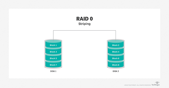 What Is Raid 0 Disk Striping Definition From Whatis