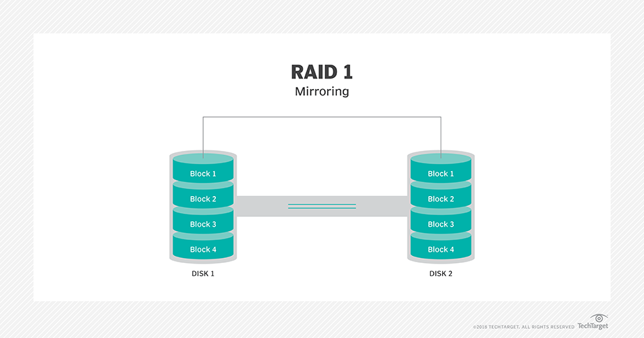 What is disk mirroring (RAID 1)? A definition from WhatIs com