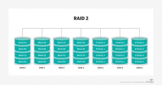 What Is Raid Redundant Array Of Independent Disks Definition