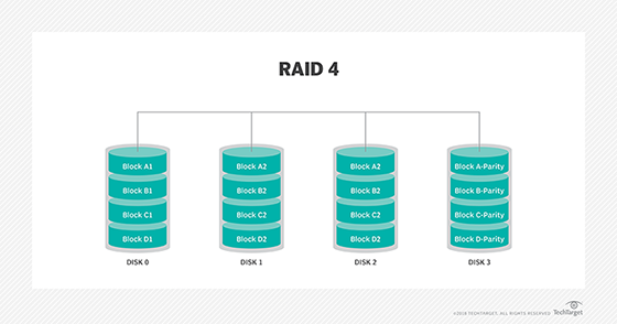 What is raid 4 redundant array of independent disks definition raid 4 ccuart