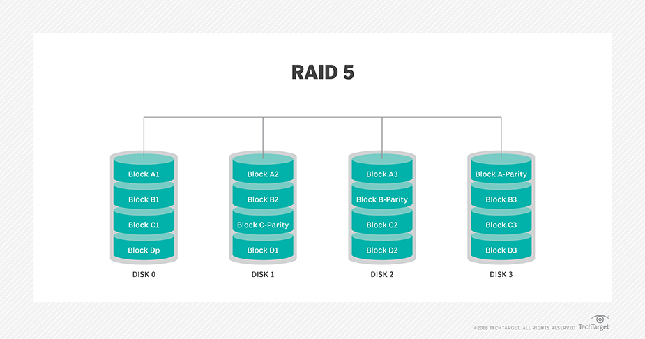 What is RAID 5? - Definition from WhatIs com