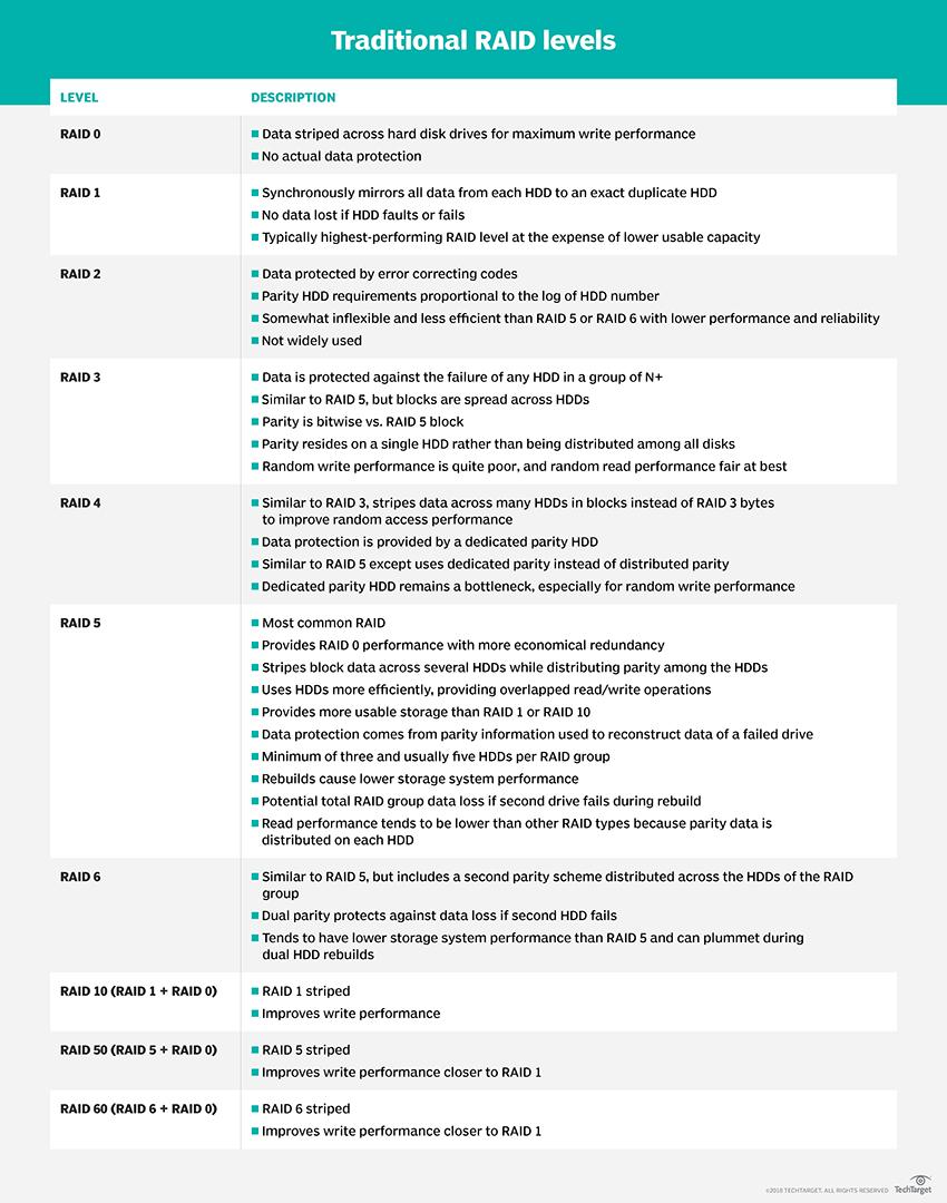 RAID levels and benefits explained