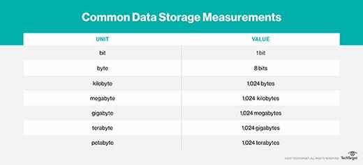 Data storage values