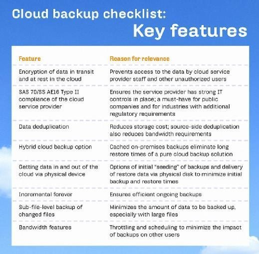 cloud disaster recovery and cloud backup strategy