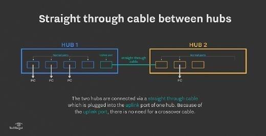 Straight-through cable between hubs