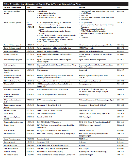 Table 3.1 An Overview of Structure of E-mails Used in Targeted Attacks in Last Years
