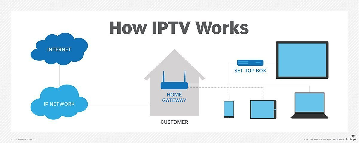 What is IPTV (Internet Protocol television)? - Definition from