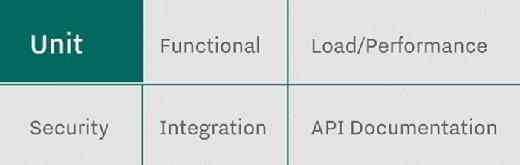 Of the six types of tests listed here, unit testing is the foundation.