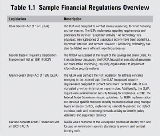 Financial regulations