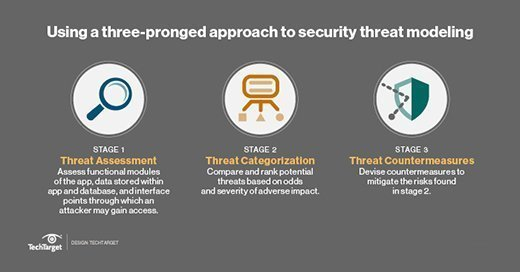 Three-pronged approach to security threat modeling: Threat assessment, categorization and countermeasures.