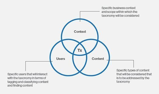 Three considerations in building a taxonomy