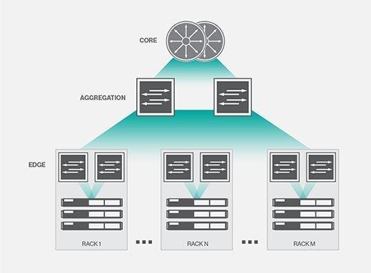 N-tier data design