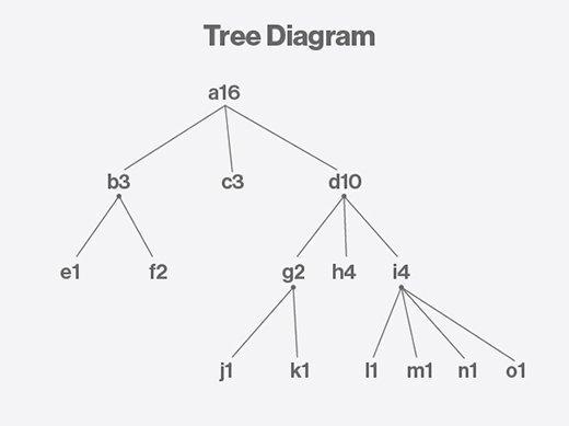 what is treemap